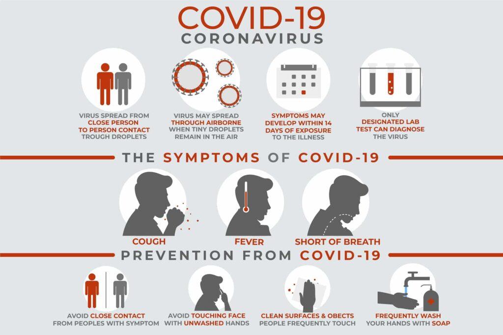 Coronavirus (COVID19) Symptoms